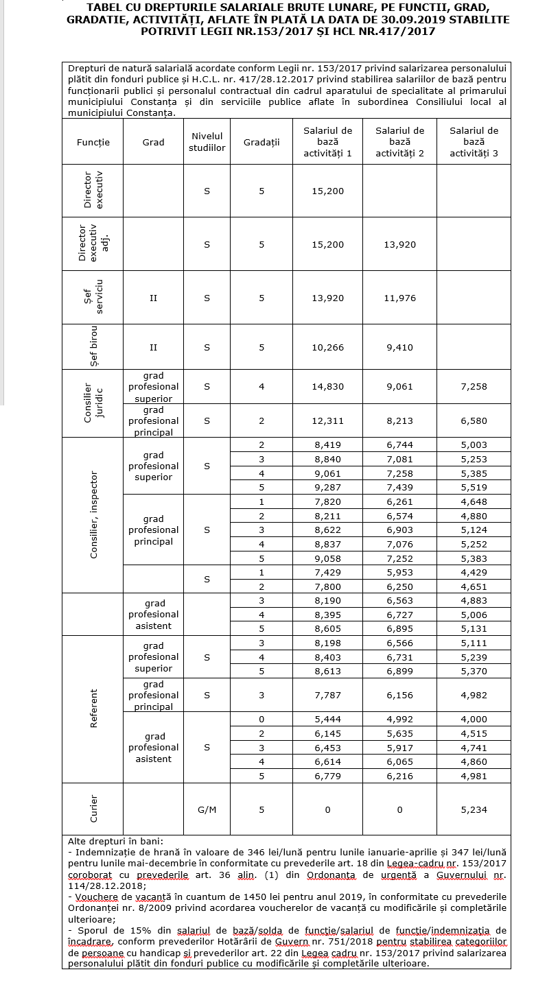 Situatie salarii 2019