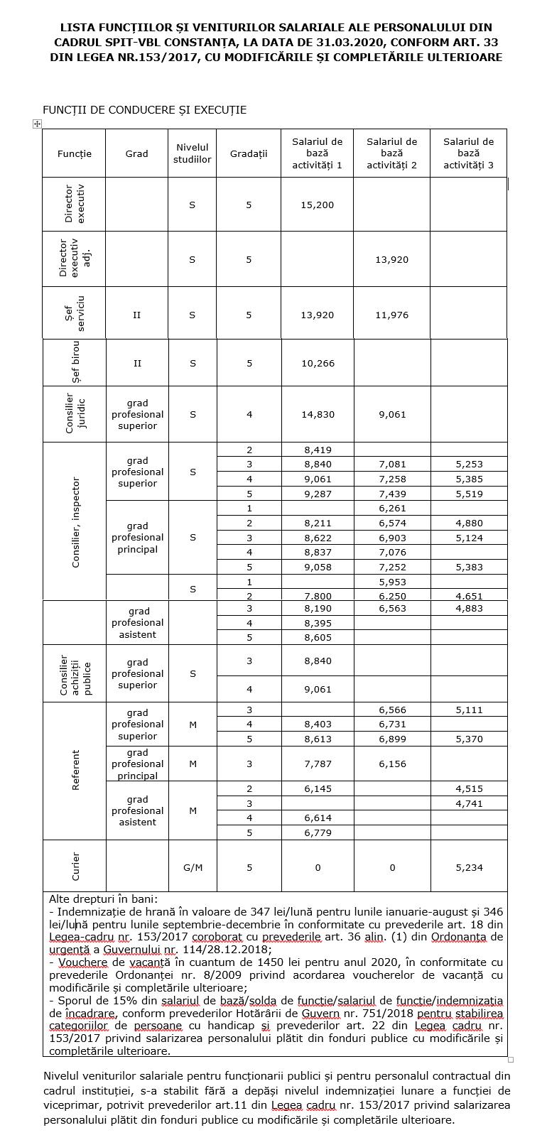 Lista functiilor si veniturilor salariale la data de 31.03.2020